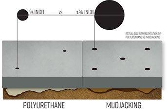polyurethane foam mudjacking